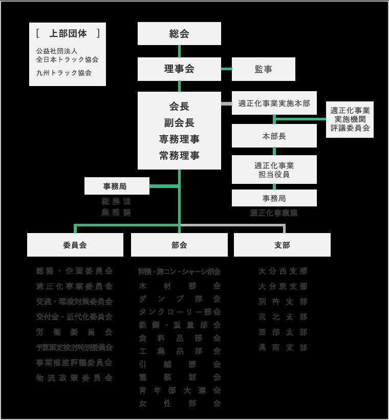 大分県トラック協会の組織図